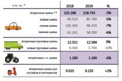 Поставки европейских шин в 2019 сократились
