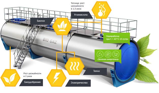 На Николаевщине заработал новый завод биогаза