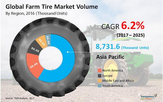 Мировой рынок сельскохозяйственных шин: поставщики оптимизируют производство